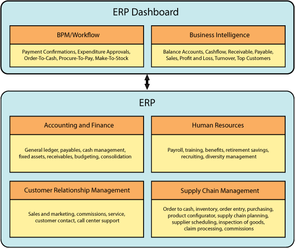 Dashboard of Construction ERP
